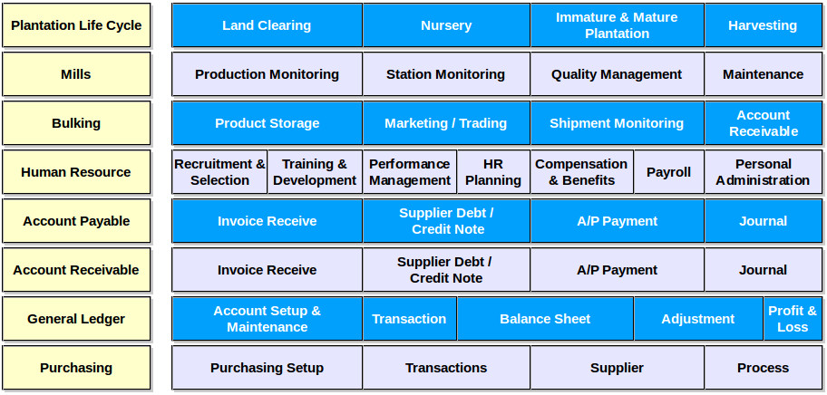 table_erp_solution